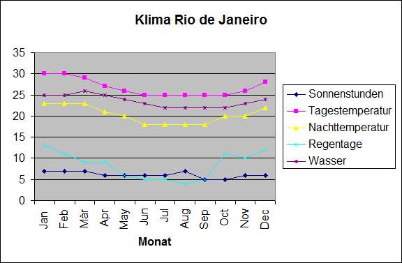 Klimatabelle Rio de Janeiro